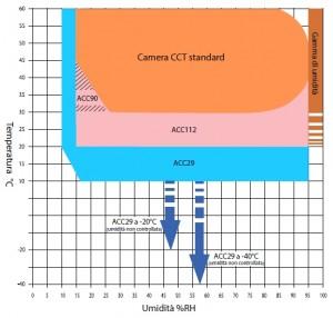 Galli-Nebbia-Salina-Ciclica-Salt-Spray-Chamber-Ciclic-CCT-Ascott-RH-diagram